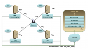 LoRa_solver_diagram